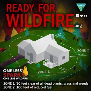 Defensible space graphic for residential architecture